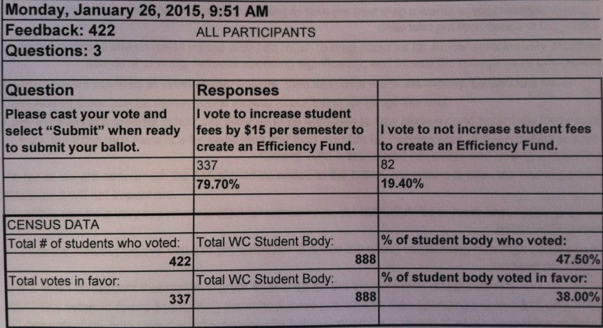 Handout of Efficiency Poll results distributed at SGA meeting.  PHOTO BY COURTNEY GALLAGHER.