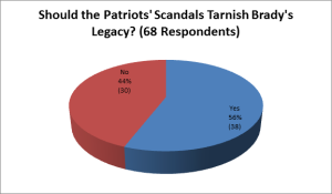 Respondents to the poll believed that the Patriots' scandals should negatively affect Tom Brady's reputation. GRAPH BY JIM MALVEN
