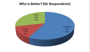 Results of a poll sent to Westminster College students asking which quarterback is better - Tom Brady or Joe Montana. GRAPH BY JIM MALVEN