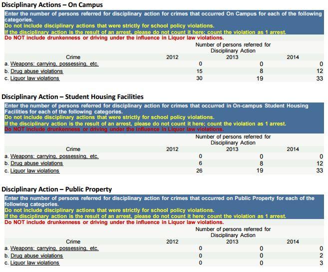Disciplinary Action statistics for 2012, 2013 and 2014 on page 38 of the report.
